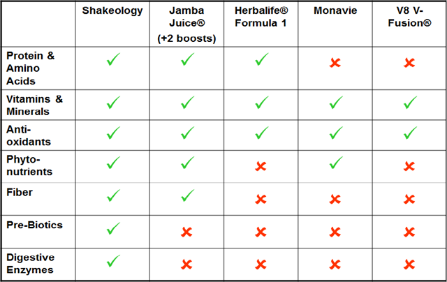 shakeology ingredients vs competitors