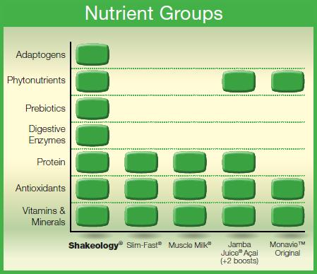 shakeology ingredients compared to competitors