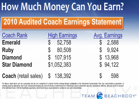 team beachbody coach earnings 2010 summary