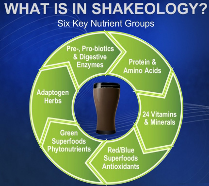 the shakeology superior ingredients make it impossible to compete with
