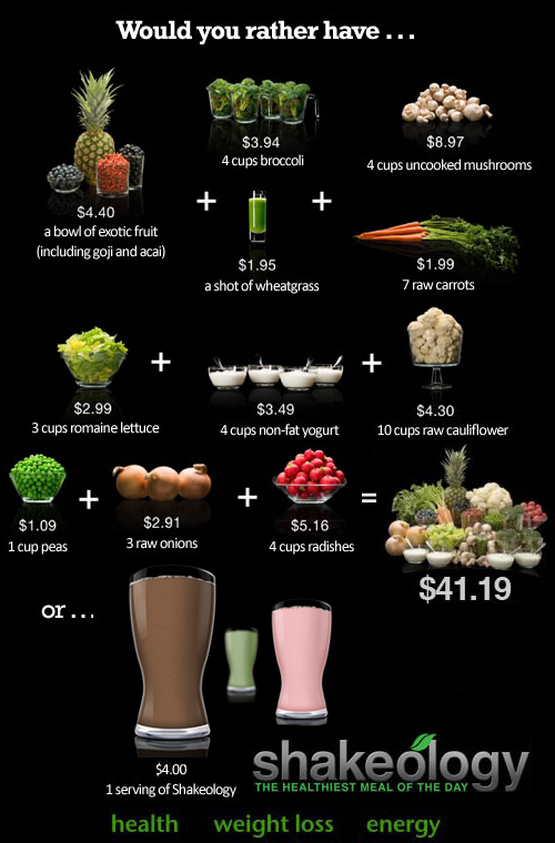 Nutritional Value of Shakeology