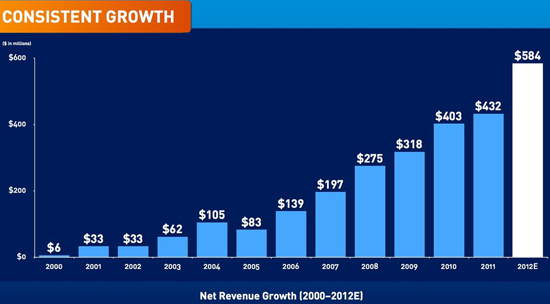 Beachbody New Revenue Growth