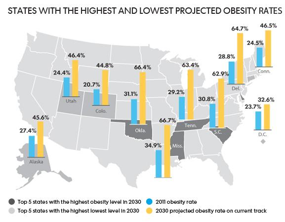 USA Today: Obesity on the Rise