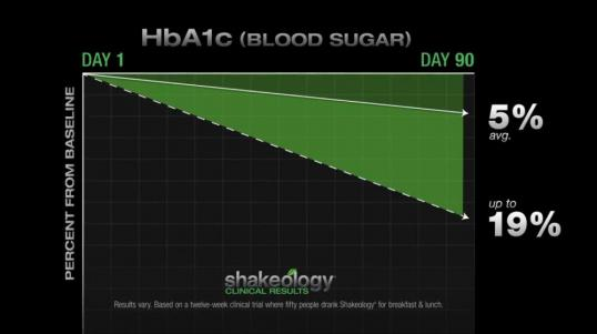shakeology benefits - reduced blood sugar