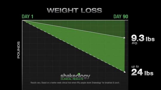 shakeology benefits: weight loss