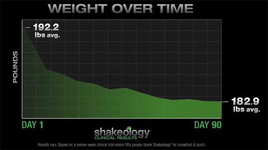 shakeology benefits: continued weight loss over time