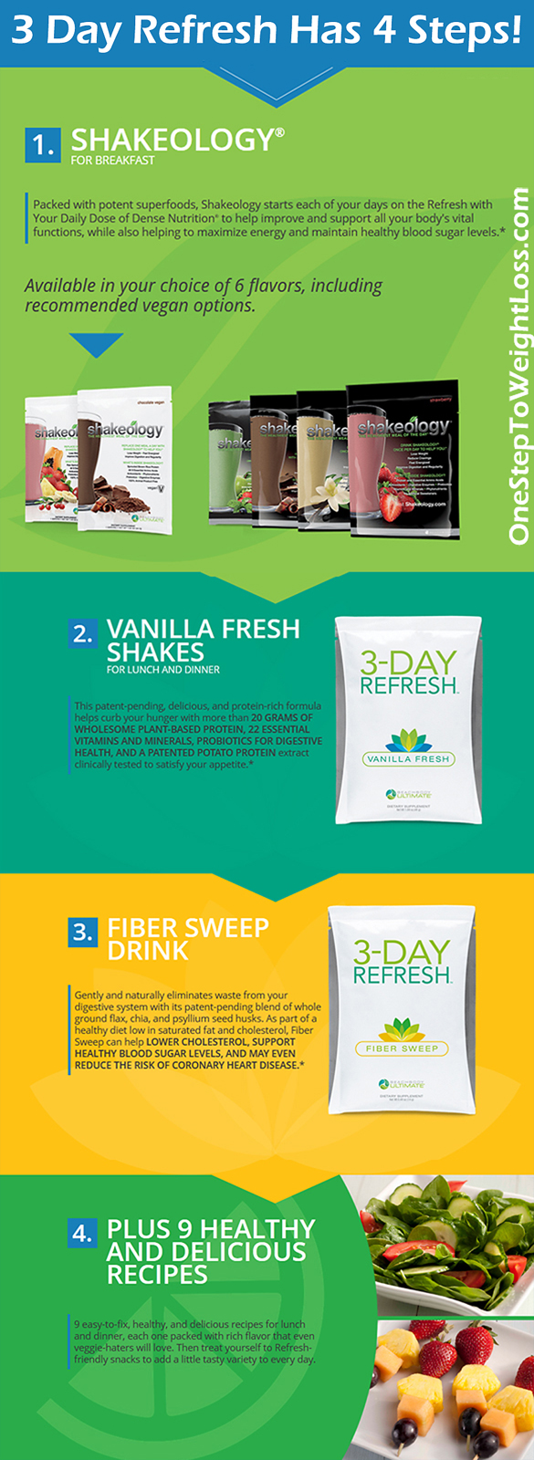Beachbody 3 day Refresh Guide