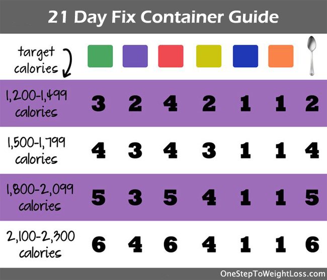 21 Day Fix Container Guide: Get the Full Details when you order the 21 Day Fix program!