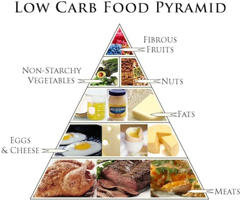 Here's a low carb pyramid to consider.