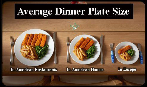 Portion sizes are out of control in the United States.
